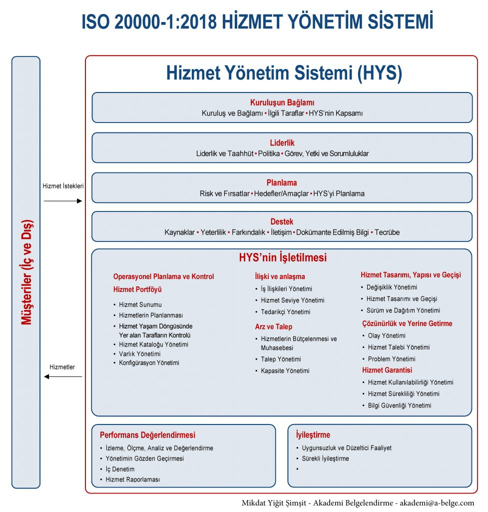 ISO / IEC 20000-1:2018
